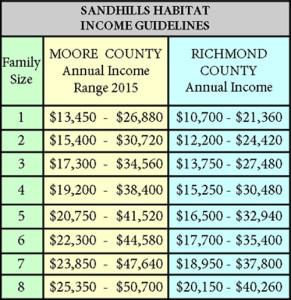 income chart 2016