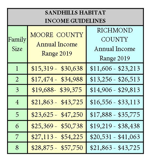 Sandhills Habitat Income Chart